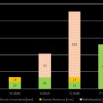 Bilancio dei consumi idrici  per le stagioni 2019  e 2020