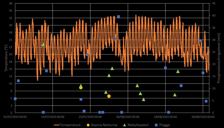 Riepilogo degli andamenti di temperatura, delle precipitazioni e degli interventi di climatizzazione (nebulizzatori e interventi a goccia notturni) occorsi durante la stagione 2020
