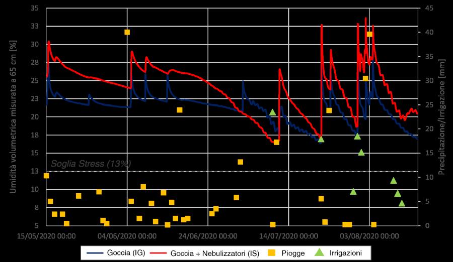 Andamenti di umidità del suolo misurata a 65 cm nelle parcelle gestite con irrigazione a goccia (IG) e con irrigazione a goccia associata a nebulizzatori (IS) nel periodo 15 Maggio – 15 Agosto 2020