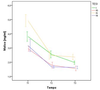 Andamento della concentrazione di acido malico nelle bacche